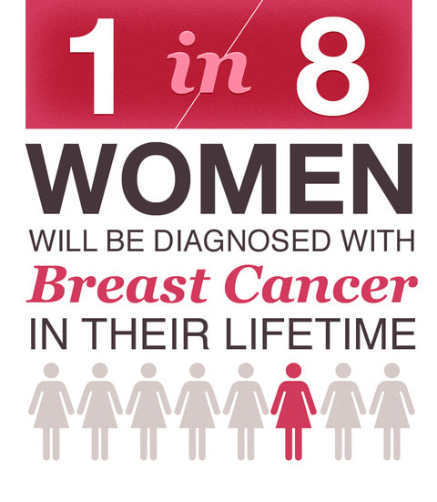 Being a woman is a risk for breast cancer